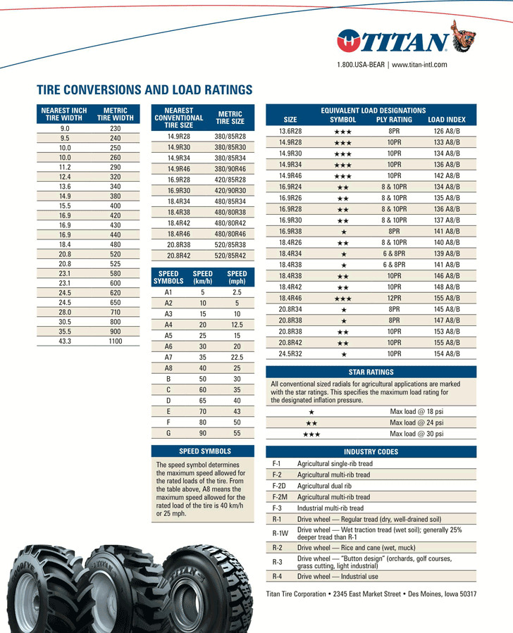 Tire Conversions And Load Ratings