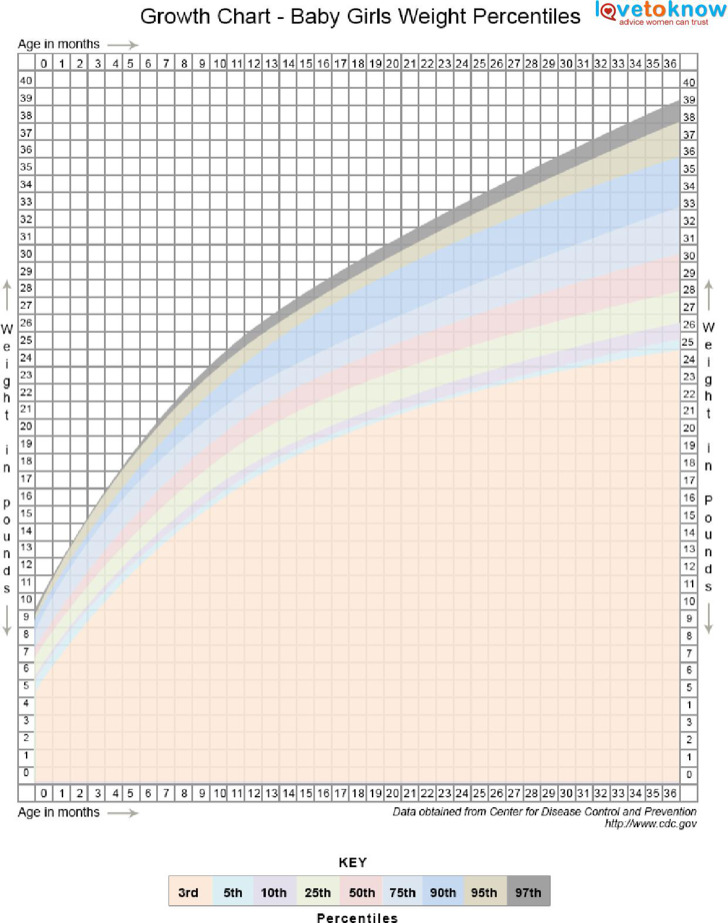 Toddler Height And Weight Charts Percentiles