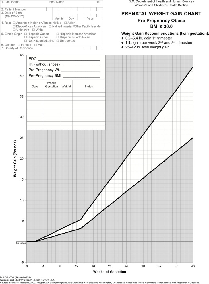 Twin Gestation Weight Gain Chart