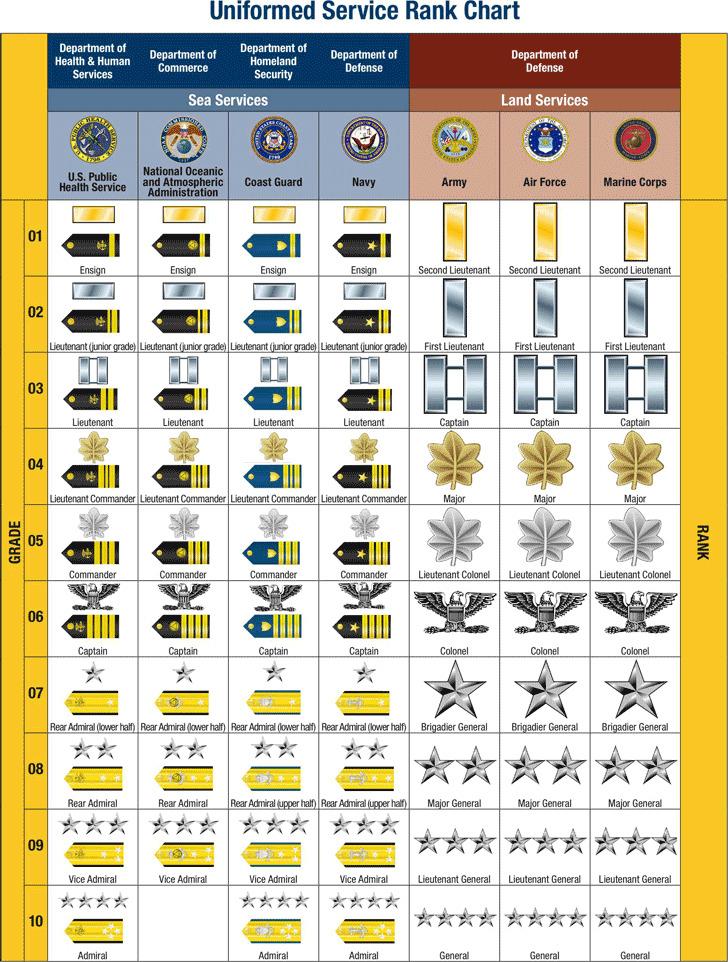 Uniformed Service Rank Chart