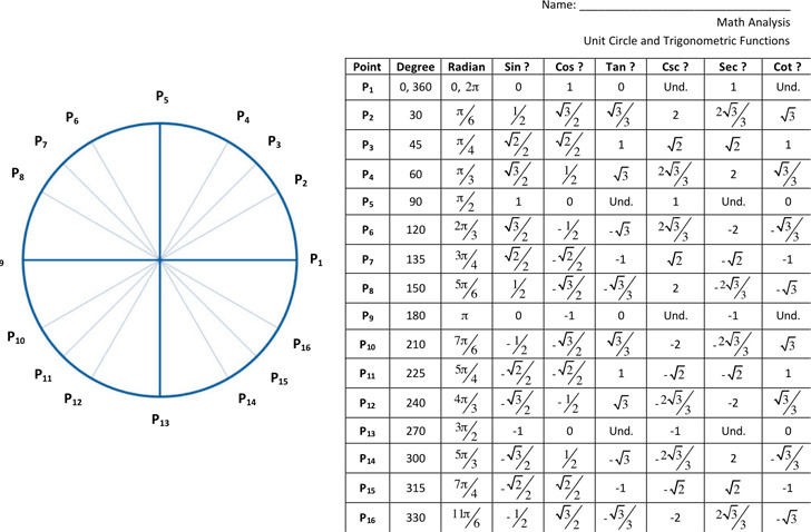 Unit Circle Chart | Download Free & Premium Templates, Forms