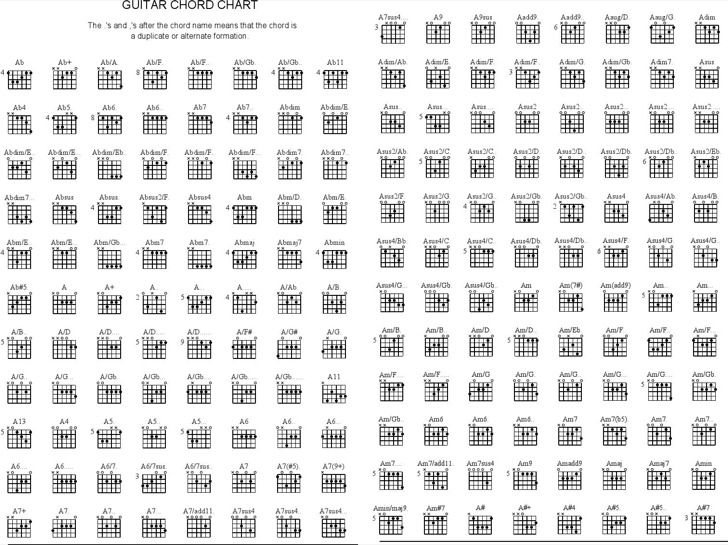 Visual Acoustic Guitar Chord Chart