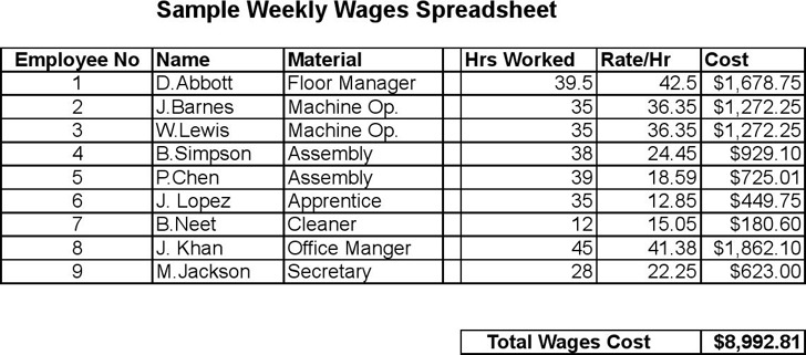 Wages Spreadsheet Template