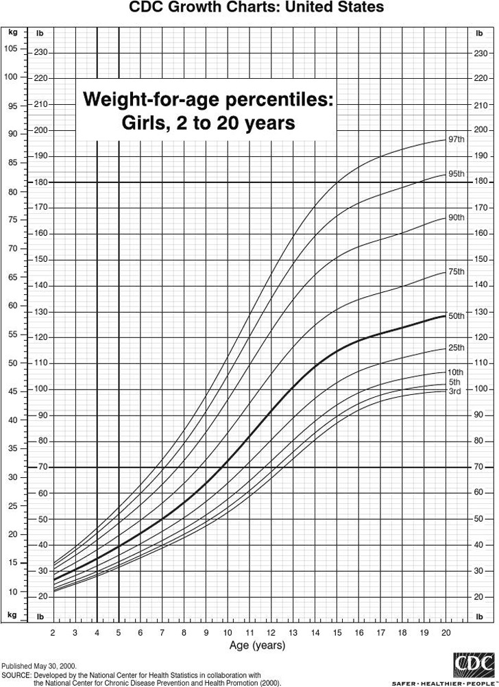Weight Chart For Girls  Download Free  Premium Templates Forms