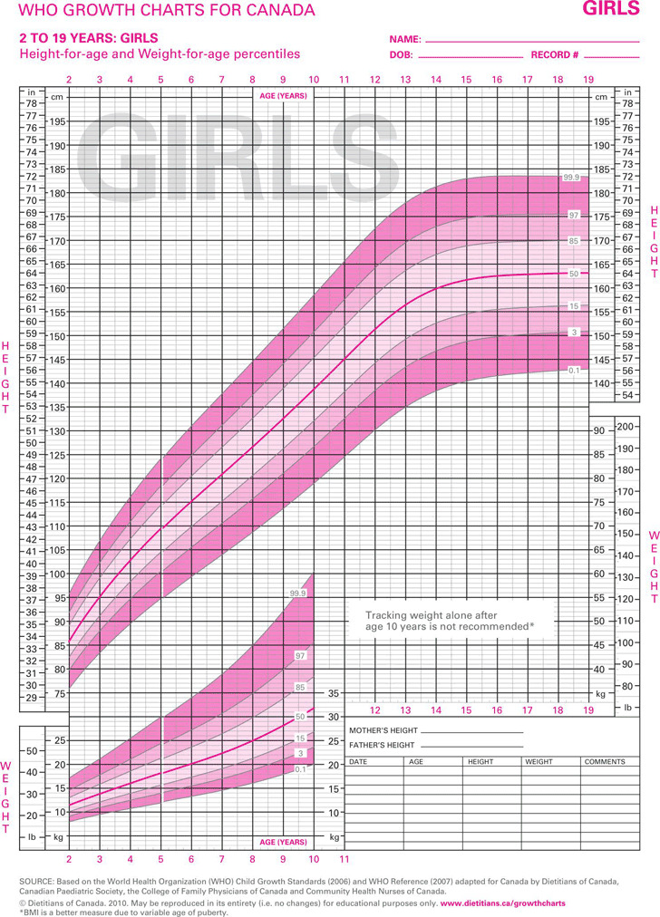 WHO Growth Charts For Canada 2 To 29 Years Girls