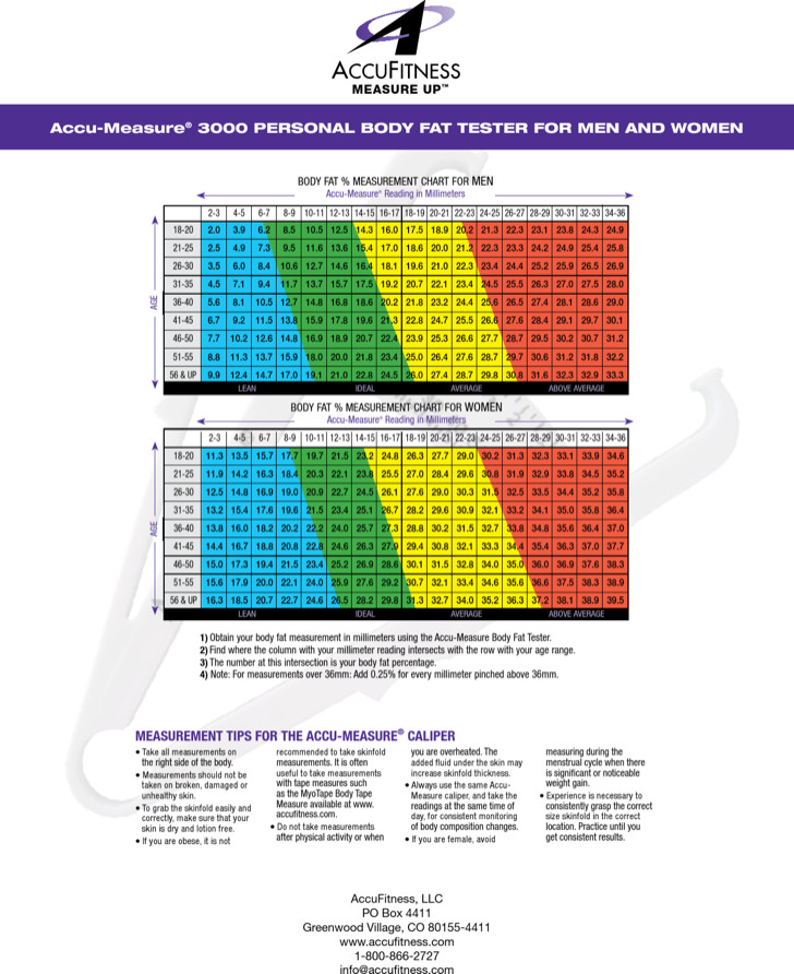 Women Body Fat Measurement Chart